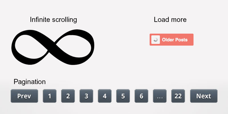 which is the best loading method infinite scrolling pagination or